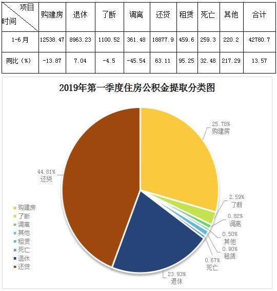 景德镇市住房公积金运行分析报告(2019年1-6月)