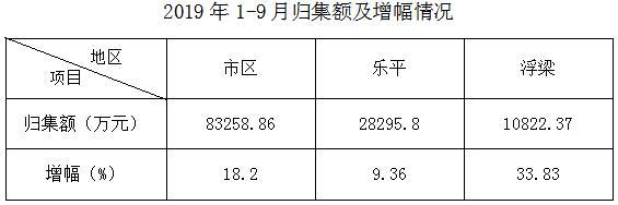 景德镇市住房公积金运行分析报告(2019年1-9月)