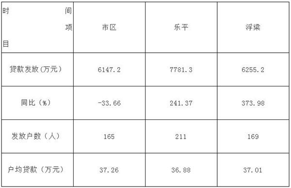景德镇市住房公积金运行分析报告 (2020年第一季度)