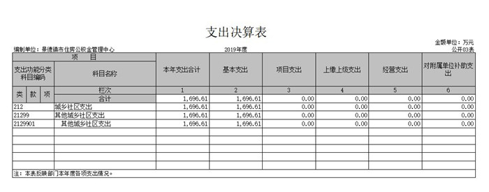 景德镇市住房公积金管理中心2019年度部门决算